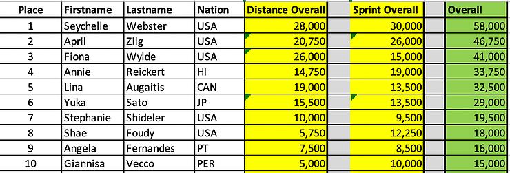 APP World Tour Overall Racing Top 10